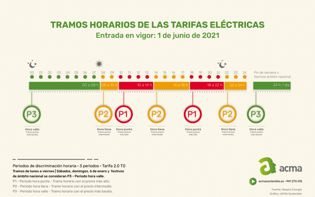 Tramos horarios de la nueva tarifa eléctrica 2021